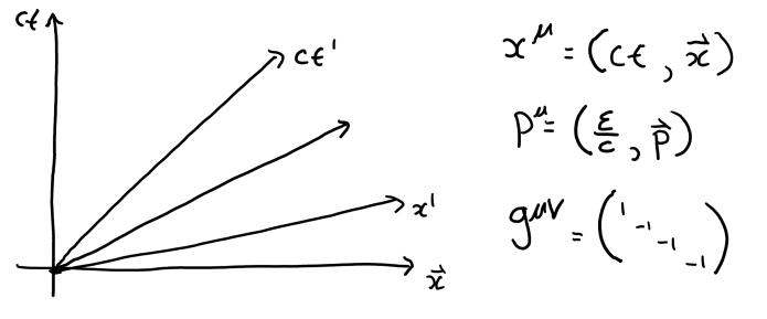 Klein–Gordon equation | TracingCurves