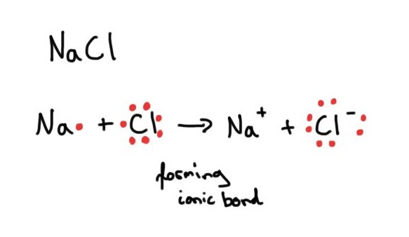 Electronegativity  Why Does Sodium Chloride  Nacl